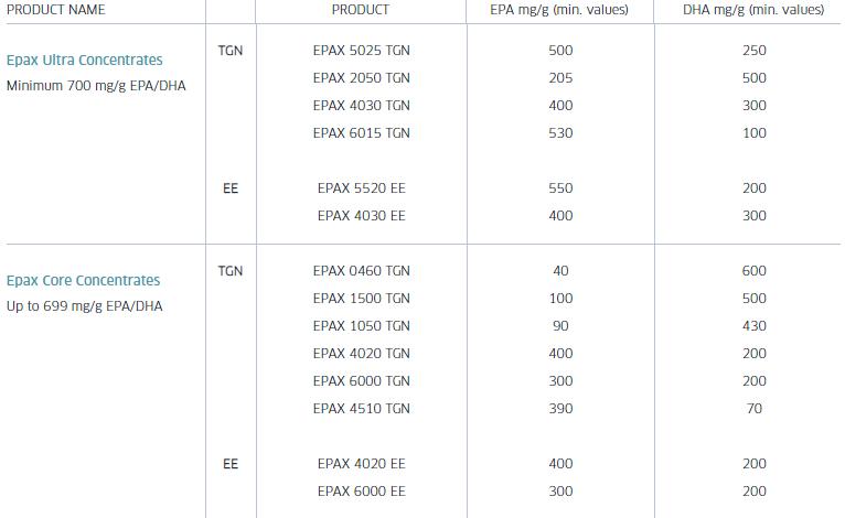 tableau liste des produits Epax et concentration en EPA et DHA