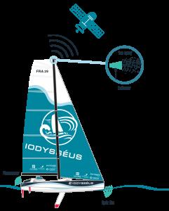 illustration bateau avec capteurs